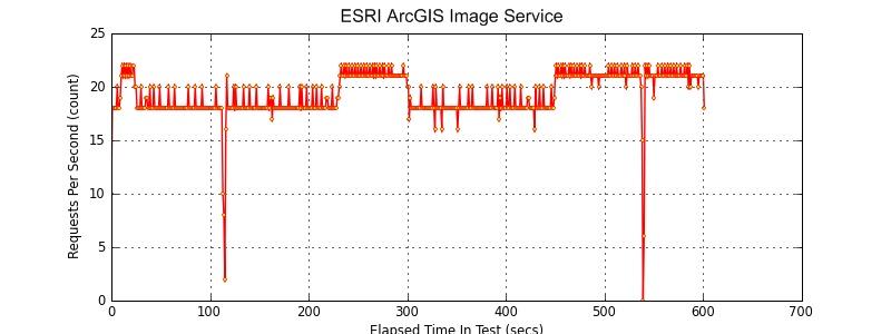 ESRI-Image-Server-throughput
