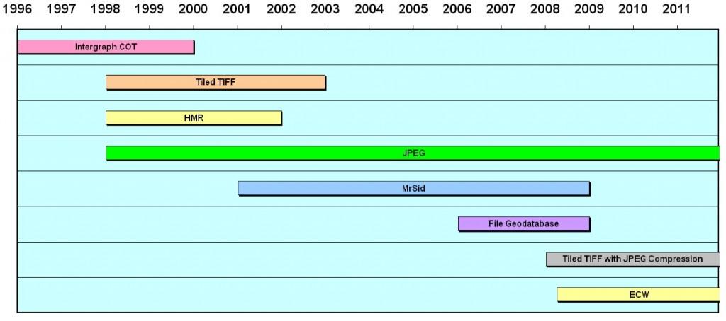 Indiana-Raster-Format-Timeline