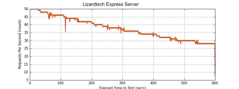 Lizardtech-Image-Server-throughput