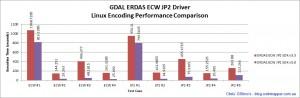 ecwjp2-linux-encoding